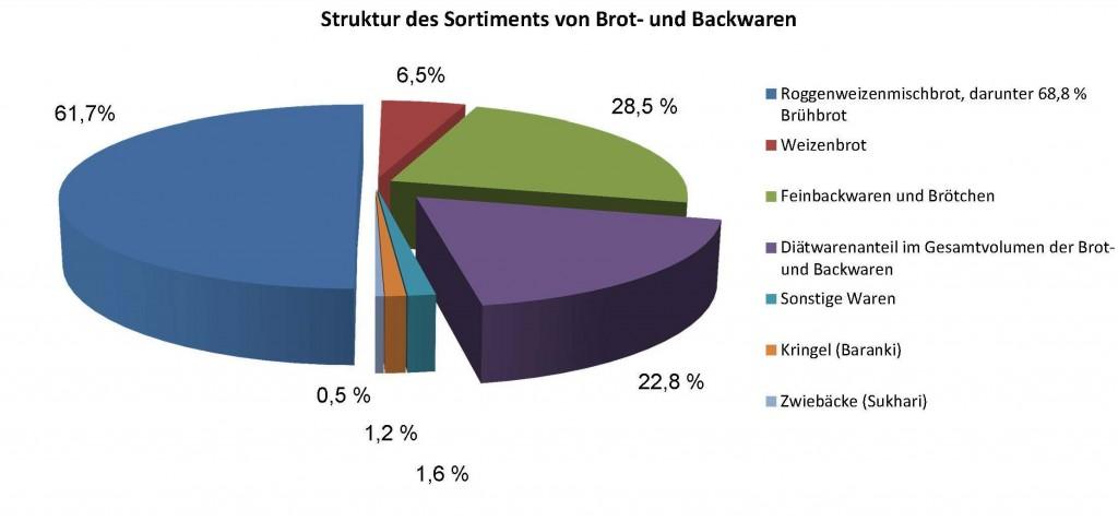 Struktur des Sortiments von Brot- und Backwaren